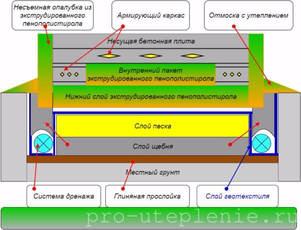 Схема фундамента по технологии «Утепленная шведская плита».