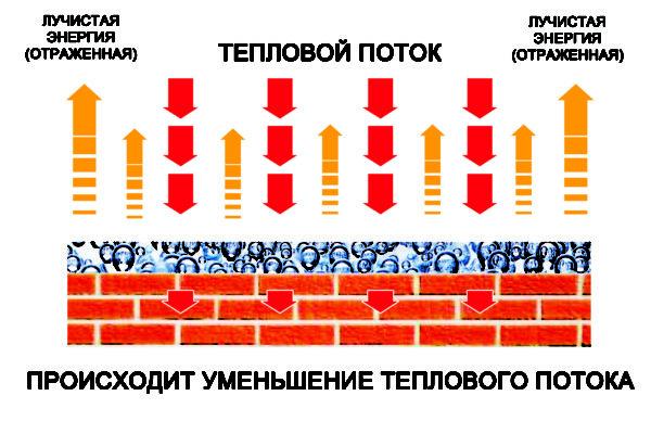 Схема, иллюстрирующая принцип действия теплосберегающих красок