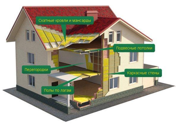 Схема использования материалов Лайнрок.