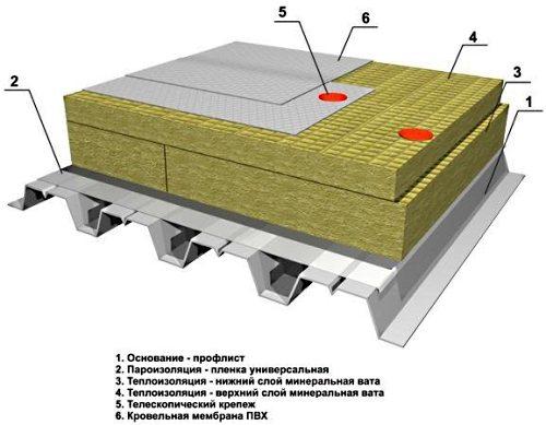 Схема конструкции двухслойного утеплителя и кровельного пирога для плоской кровли.