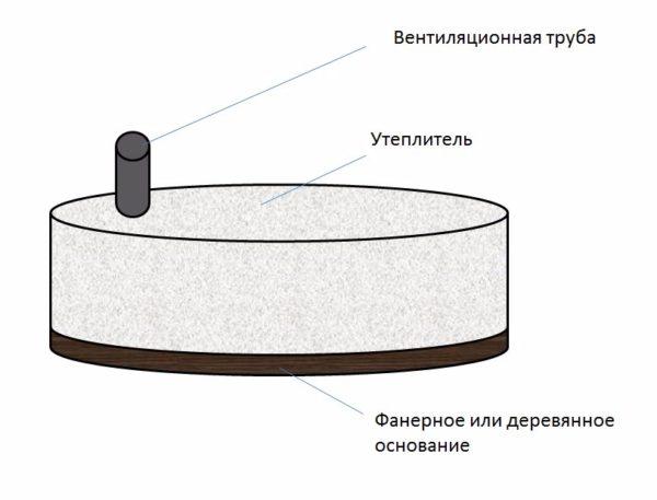 Схема конструкции утепленной крышки