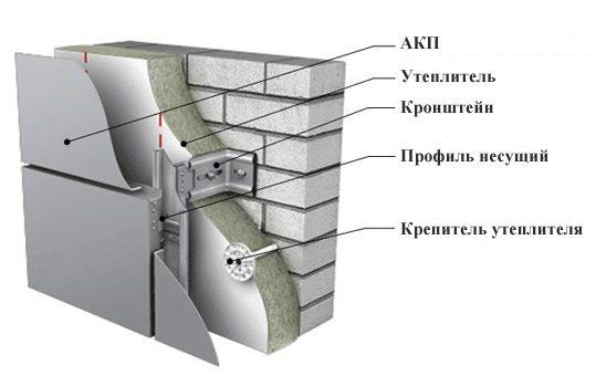 Схема конструкции вентилируемого фасада.