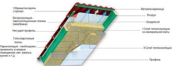 Схема многослойной теплоизоляции