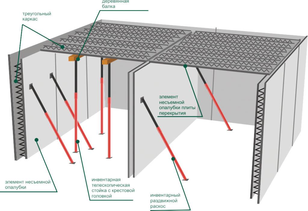 схема монтажа несъемной опалубки