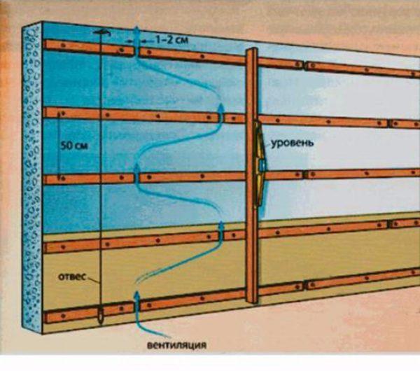 Схема монтажа реек на фронтонах для обустройства вентиляционного зазора