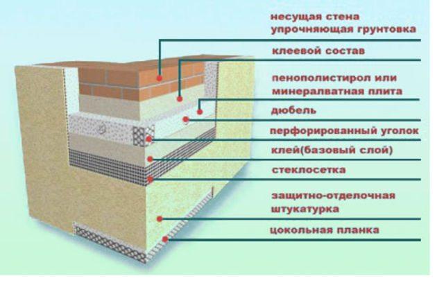 Утеплитель Пенофлекс: характеристики и применение материала