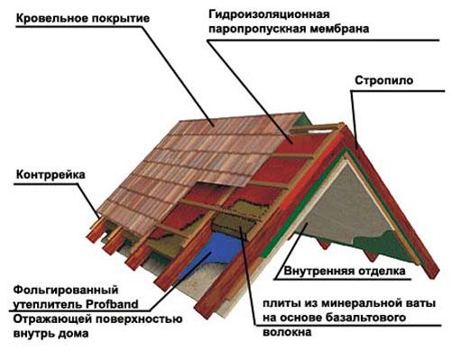 Утепление крыши мансарды своими руками