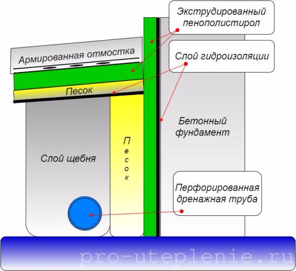 Схема обустройства утепленной отмостки и дренажа.