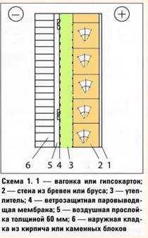Схема обустройства вентилируемых фасадов