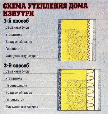 Схема обустройства защиты дома от холодов, показывающая два различных способа монтажа, позволяющих избежать возникновения конденсата