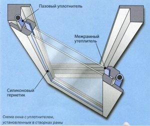 Схема окна с уплотнителем