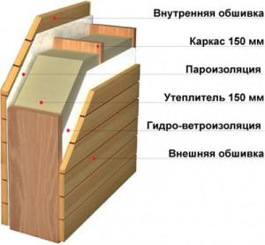 Схема оптимального утепления фронтона
