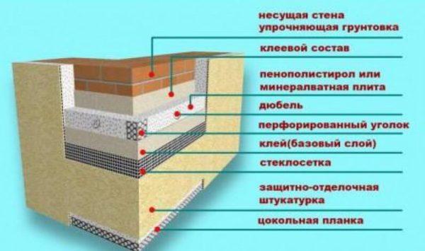 Схема пирога мокрого фасада