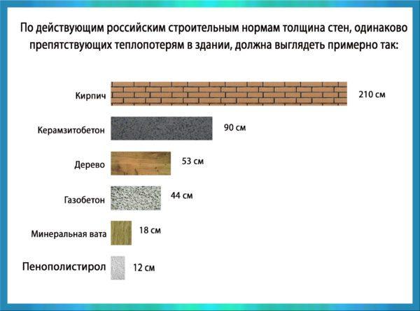 Схема, показывающая, как держит тепло пенопласт по сравнению с другими материалами