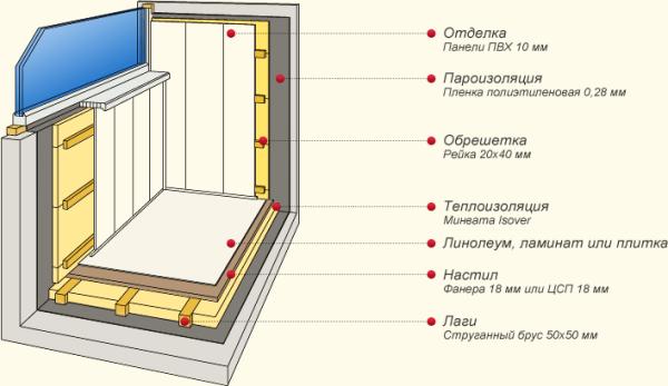 Схема правильной защиты балкона/лоджии от холода и сквозняков