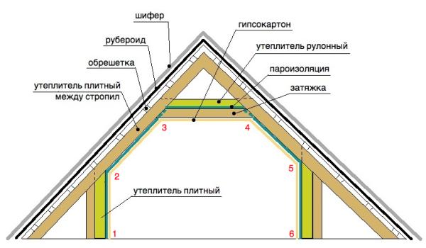 Схема применение рулонного и плитного материала
