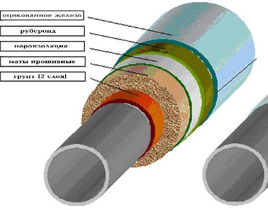 Схема промышленной термоизоляции