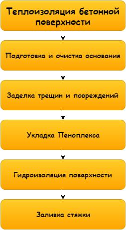 Схема работы достаточно проста