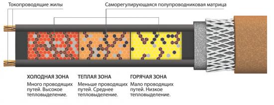 Схема работы саморегулирующегося нагревателя