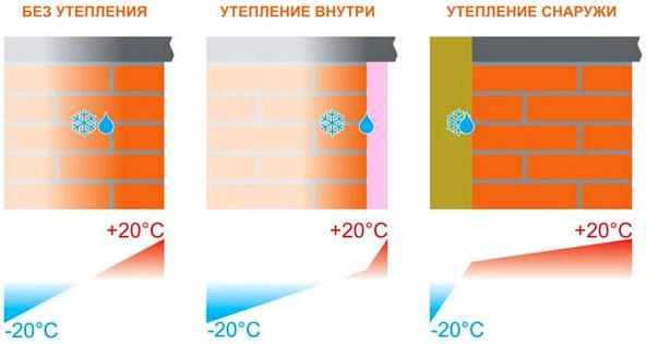 Схема работы утеплителя внутри и снаружи здания