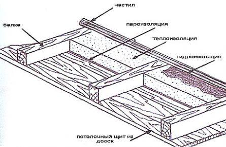Схема расположения слоев энергосберегающей внутренней облицовки