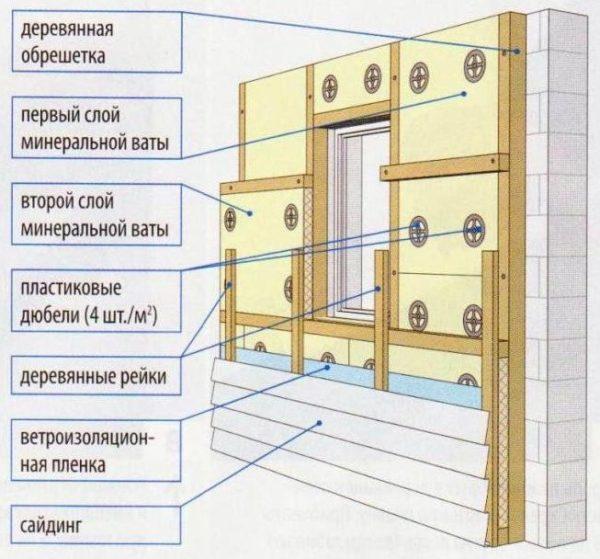 Схема с двойным слоем ваты.
