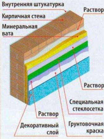 Схема теплоизоляции кирпичного дымоотвода