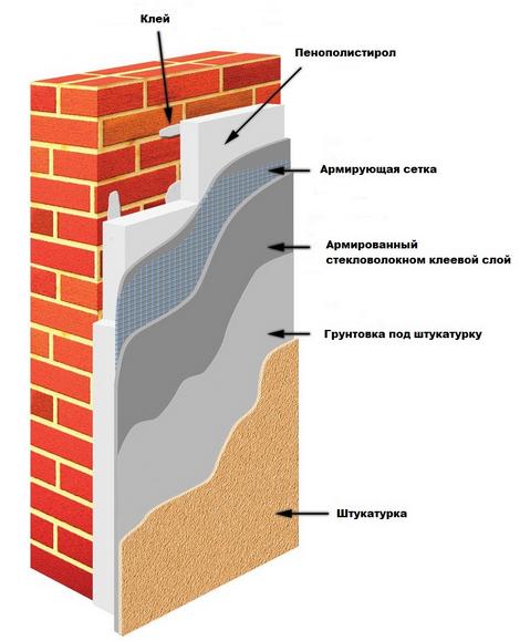 Схема теплоизоляции пенополистиролом под штукатурку