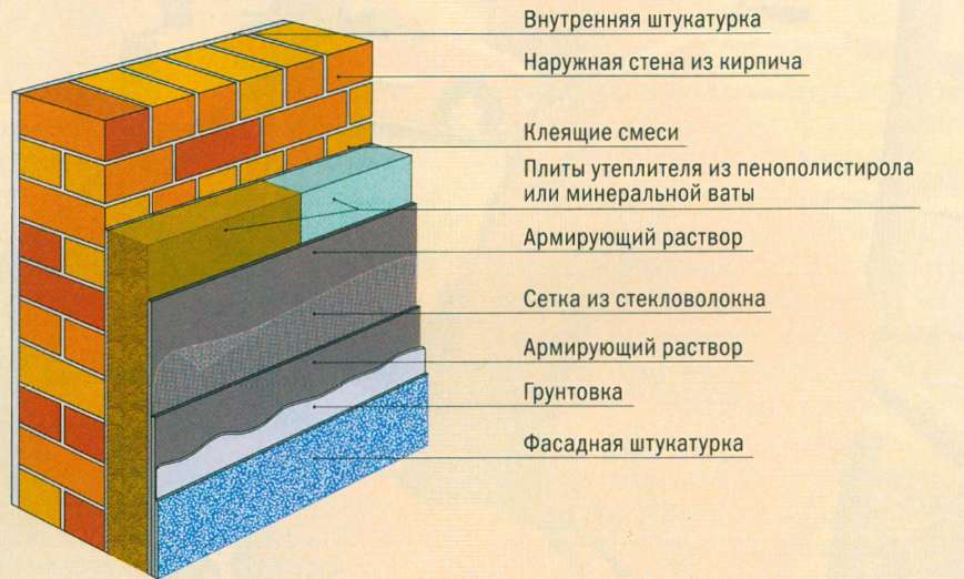 Схема теплоизоляции здания