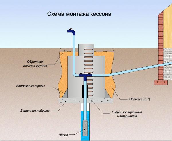Схема того, как правильно утеплять скважину для зимы