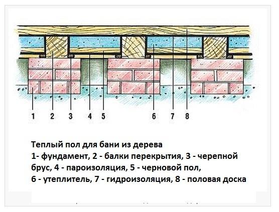 Схема укладки деревянных лаг на пол