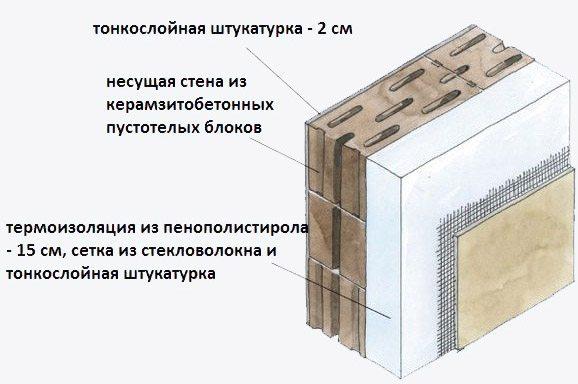 Схема укладки плит из пенополистирола с последующим нанесением штукатурки