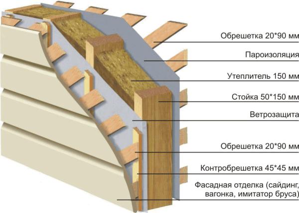 Схема укладки в обрешетку