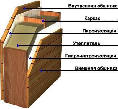 Схема устройства каркасных стен и их теплоизоляции