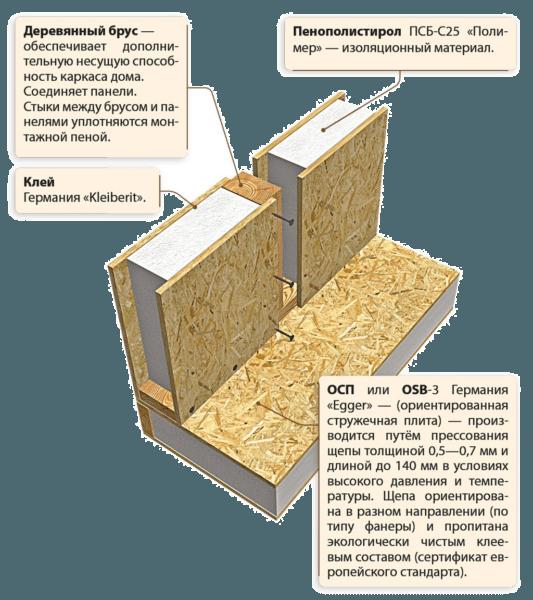 Схема устройства СИП-панели, утепленной пенопластом.