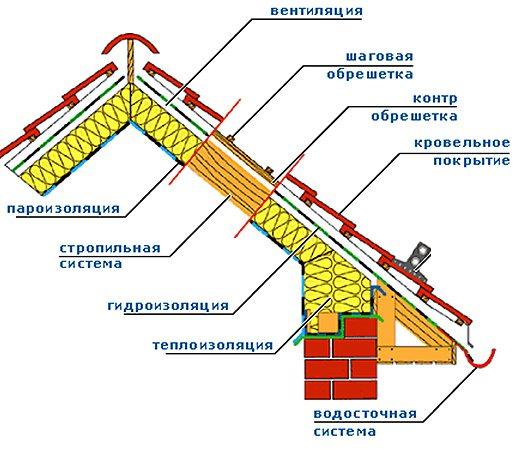 Схема устройства утепленной крыши