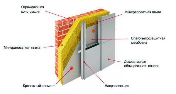Схема устройства вентилируемого фасада с применением минеральной ваты