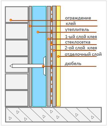 Схема утепления балкона пенополистиролом