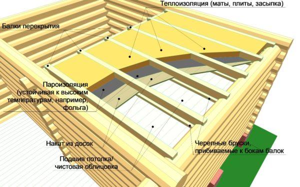 Схема утепления балочных перекрытий актуальна для большинства деревянных и каркасных домов, бань, гаражей и целого ряда хозяйственных построек