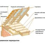 Схема утепления чердака минеральной ватой
