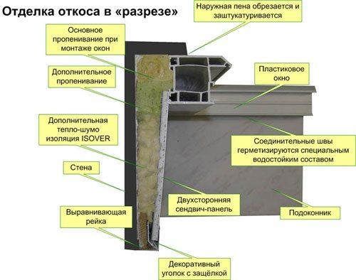 Схема утепления и отделки откосов