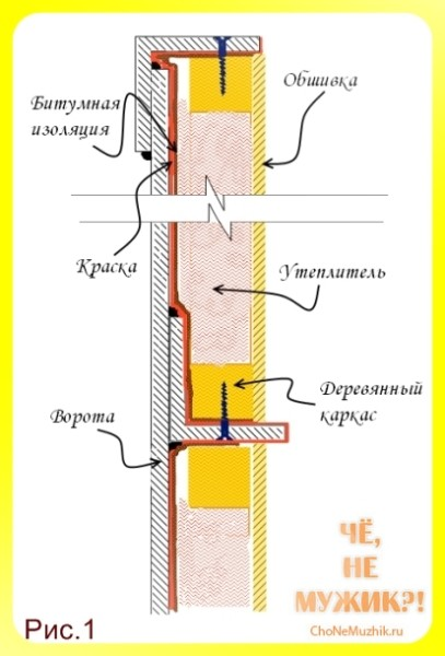 Схема утепления металлических ворот