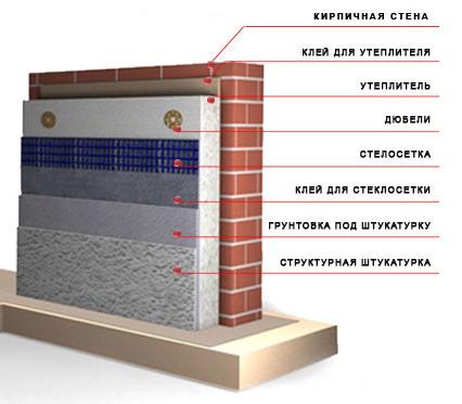 Схема утепления наружной стены стирэксом