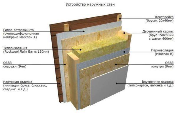 Схема утепления наружных стен минеральной ватой.