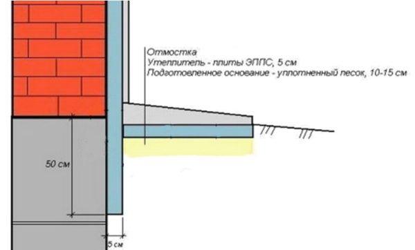 Схема утепления отмостки экструдированным пенополистиролом