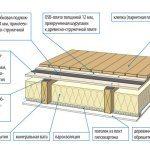 Схема утепления потолка минватой