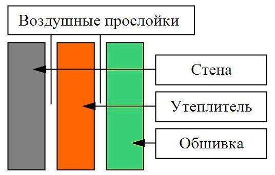 Схема утепления с фальш-стеной