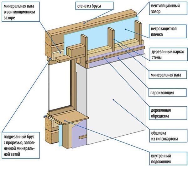 Схема утепления стены (фронтона) изнутри