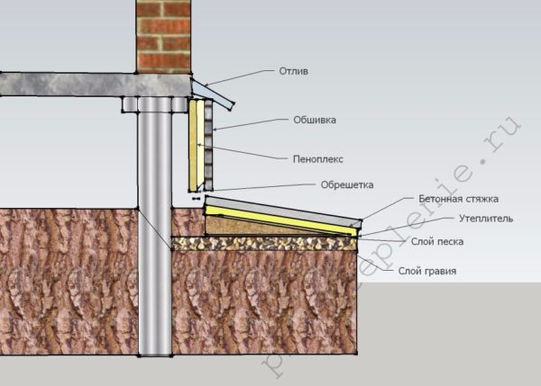 Схема утепления столбчатого фундамента и отмостки