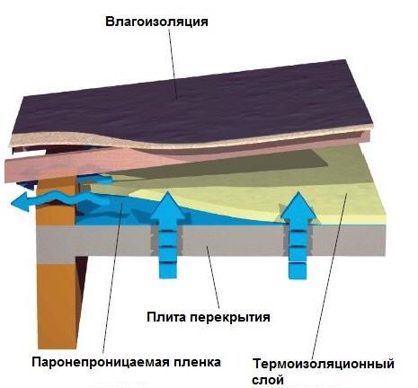 Схема утепления вентилируемых плоских крыш.